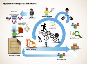 shutterstock scrum 300x220 - Is the Playbook an Agile Methodology?